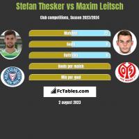 Stefan Thesker vs Maxim Leitsch h2h player stats