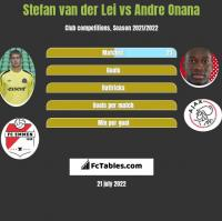 Stefan van der Lei vs Andre Onana h2h player stats
