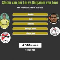 Stefan van der Lei vs Benjamin van Leer h2h player stats