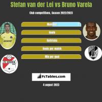 Stefan van der Lei vs Bruno Varela h2h player stats