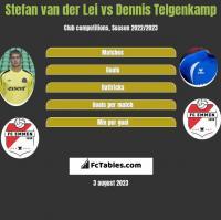 Stefan van der Lei vs Dennis Telgenkamp h2h player stats