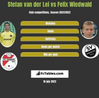 Stefan van der Lei vs Felix Wiedwald h2h player stats
