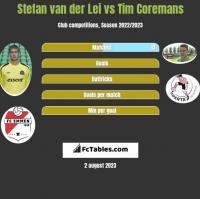 Stefan van der Lei vs Tim Coremans h2h player stats