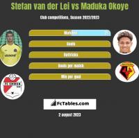Stefan van der Lei vs Maduka Okoye h2h player stats