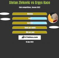 Stefan Zivkovic vs Ergys Kace h2h player stats