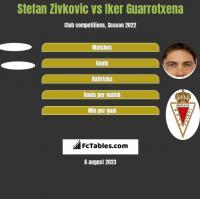 Stefan Zivkovic vs Iker Guarrotxena h2h player stats