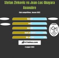 Stefan Zivkovic vs Jean-Luc Gbayara Assoubre h2h player stats