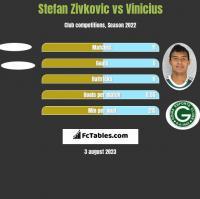 Stefan Zivkovic vs Vinicius h2h player stats