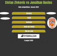 Stefan Zivkovic vs Jonathan Bustos h2h player stats