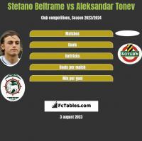 Stefano Beltrame vs Aleksandar Tonev h2h player stats