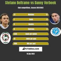 Stefano Beltrame vs Danny Verbeek h2h player stats
