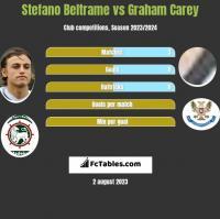 Stefano Beltrame vs Graham Carey h2h player stats