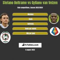 Stefano Beltrame vs Gyliano van Velzen h2h player stats