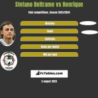 Stefano Beltrame vs Henrique h2h player stats