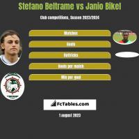 Stefano Beltrame vs Janio Bikel h2h player stats