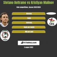 Stefano Beltrame vs Kristiyan Malinov h2h player stats