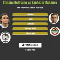 Stefano Beltrame vs Lachezar Baltanov h2h player stats