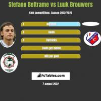 Stefano Beltrame vs Luuk Brouwers h2h player stats
