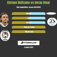 Stefano Beltrame vs Imran Omar h2h player stats