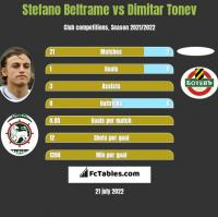 Stefano Beltrame vs Dimitar Tonev h2h player stats