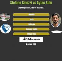 Stefano Celozzi vs Aytac Sulu h2h player stats