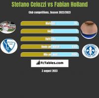 Stefano Celozzi vs Fabian Holland h2h player stats