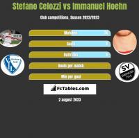 Stefano Celozzi vs Immanuel Hoehn h2h player stats