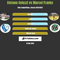Stefano Celozzi vs Marcel Franke h2h player stats