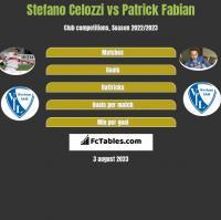 Stefano Celozzi vs Patrick Fabian h2h player stats