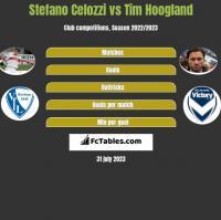 Stefano Celozzi vs Tim Hoogland h2h player stats