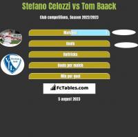 Stefano Celozzi vs Tom Baack h2h player stats