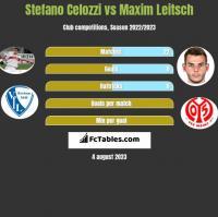 Stefano Celozzi vs Maxim Leitsch h2h player stats