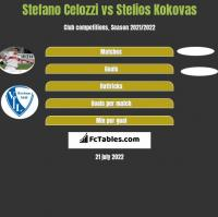 Stefano Celozzi vs Stelios Kokovas h2h player stats