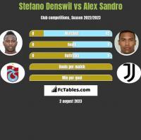 Stefano Denswil vs Alex Sandro h2h player stats