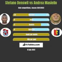 Stefano Denswil vs Andrea Masiello h2h player stats