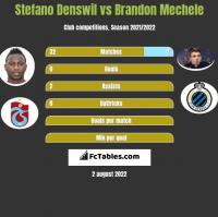Stefano Denswil vs Brandon Mechele h2h player stats
