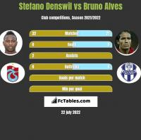 Stefano Denswil vs Bruno Alves h2h player stats