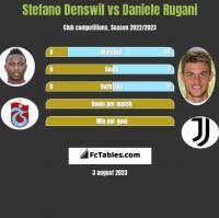 Stefano Denswil vs Daniele Rugani h2h player stats