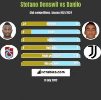 Stefano Denswil vs Danilo h2h player stats