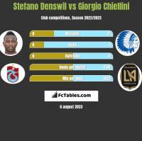 Stefano Denswil vs Giorgio Chiellini h2h player stats