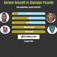 Stefano Denswil vs Giuseppe Pezzella h2h player stats