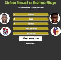 Stefano Denswil vs Ibrahima Mbaye h2h player stats