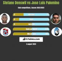 Stefano Denswil vs Jose Luis Palomino h2h player stats