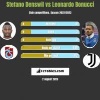 Stefano Denswil vs Leonardo Bonucci h2h player stats