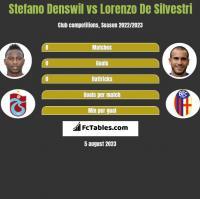 Stefano Denswil vs Lorenzo De Silvestri h2h player stats