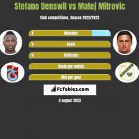 Stefano Denswil vs Matej Mitrovic h2h player stats