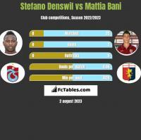 Stefano Denswil vs Mattia Bani h2h player stats