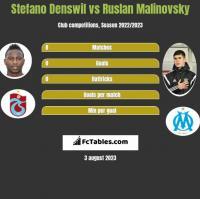 Stefano Denswil vs Ruslan Malinovsky h2h player stats