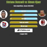Stefano Denswil vs Simon Kjaer h2h player stats