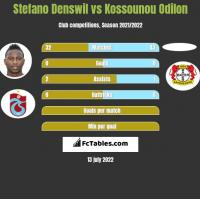 Stefano Denswil vs Kossounou Odilon h2h player stats
